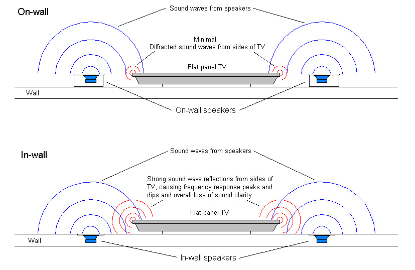 beware of other onwall speakers which use coincident coaxial drivers where the tweeter is located at the neckthroat of the woofer cone